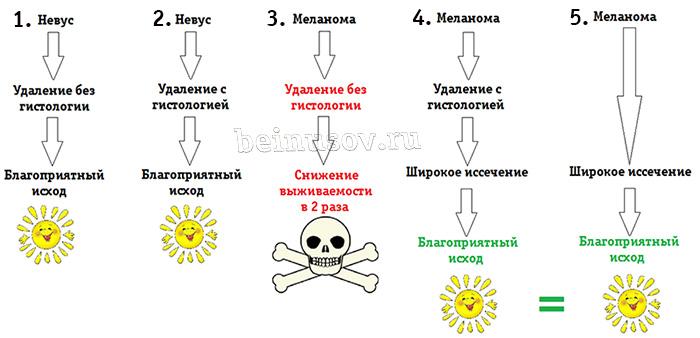 Вирус папилломы человека группа а5